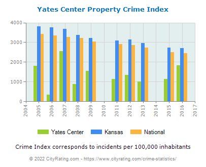 Yates Center Property Crime vs. State and National Per Capita