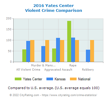 Yates Center Violent Crime vs. State and National Comparison