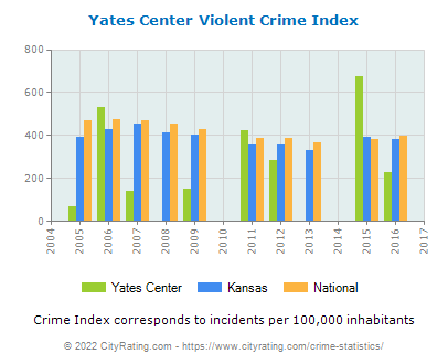 Yates Center Violent Crime vs. State and National Per Capita