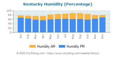 Kentucky Relative Humidity