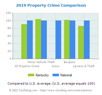 Kentucky Property Crime vs. National Comparison
