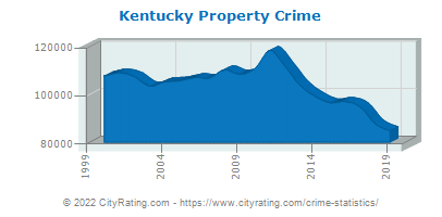 Kentucky Property Crime