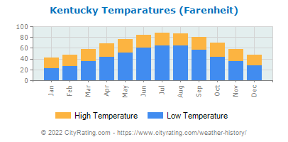 Kentucky Average Temperatures