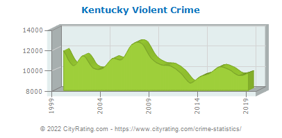 Kentucky Violent Crime