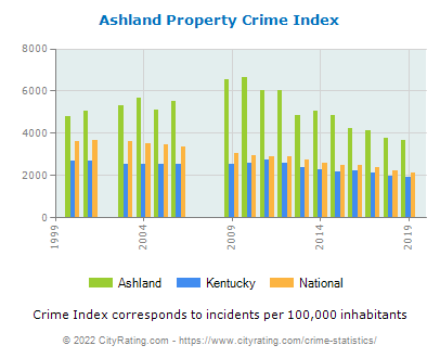 Ashland Property Crime vs. State and National Per Capita