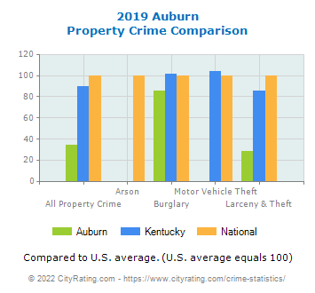 Auburn Property Crime vs. State and National Comparison
