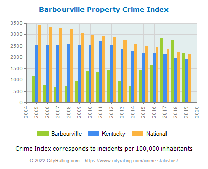 Barbourville Property Crime vs. State and National Per Capita