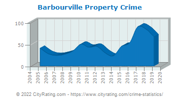 Barbourville Property Crime