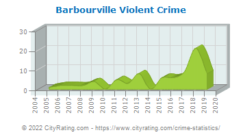 Barbourville Violent Crime