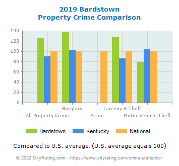 Bardstown Property Crime vs. State and National Comparison