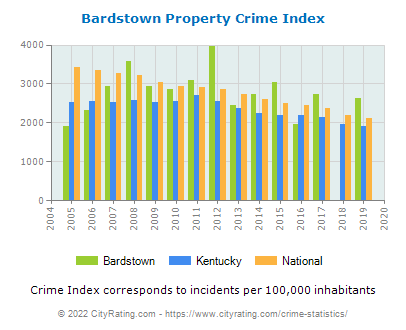 Bardstown Property Crime vs. State and National Per Capita