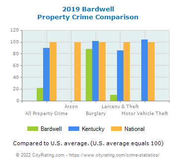 Bardwell Property Crime vs. State and National Comparison