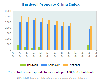 Bardwell Property Crime vs. State and National Per Capita