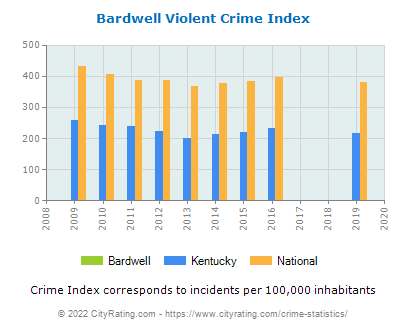 Bardwell Violent Crime vs. State and National Per Capita