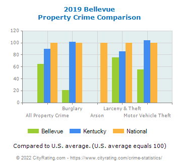 Bellevue Property Crime vs. State and National Comparison