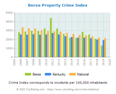 Berea Property Crime vs. State and National Per Capita