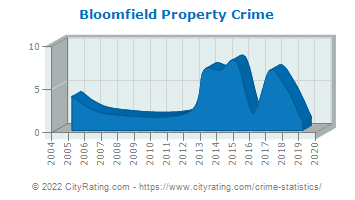 Bloomfield Property Crime