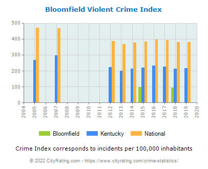 Bloomfield Violent Crime vs. State and National Per Capita