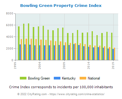 Bowling Green Property Crime vs. State and National Per Capita