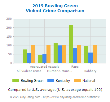 Bowling Green Violent Crime vs. State and National Comparison