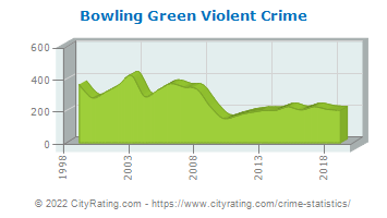 Bowling Green Violent Crime
