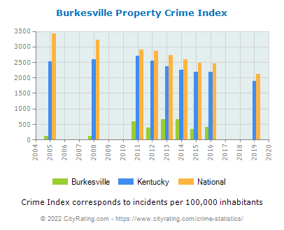 Burkesville Property Crime vs. State and National Per Capita