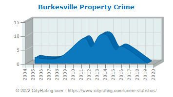 Burkesville Property Crime
