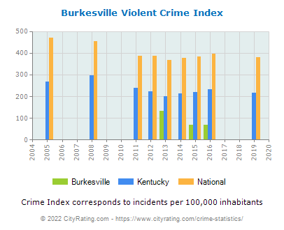 Burkesville Violent Crime vs. State and National Per Capita