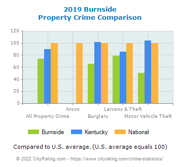 Burnside Property Crime vs. State and National Comparison