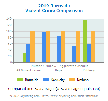 Burnside Violent Crime vs. State and National Comparison
