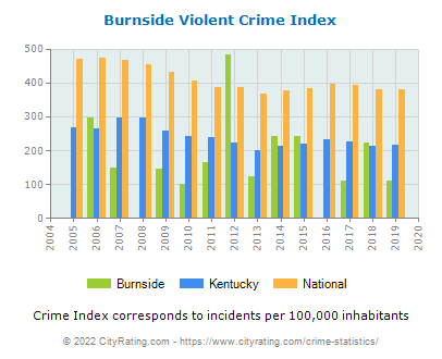 Burnside Violent Crime vs. State and National Per Capita