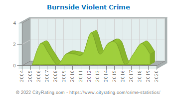 Burnside Violent Crime
