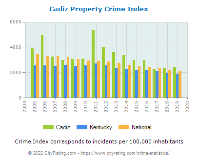Cadiz Property Crime vs. State and National Per Capita