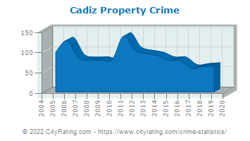 Cadiz Property Crime