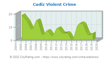 Cadiz Violent Crime