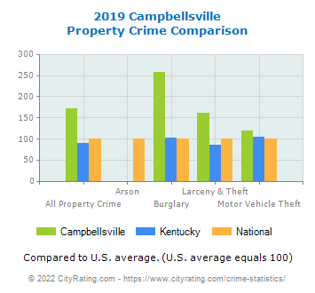 Campbellsville Property Crime vs. State and National Comparison