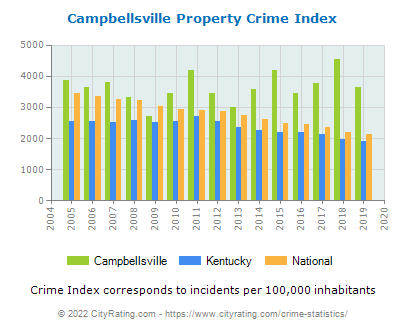 Campbellsville Property Crime vs. State and National Per Capita
