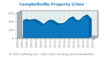 Campbellsville Property Crime