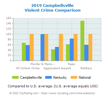 Campbellsville Violent Crime vs. State and National Comparison