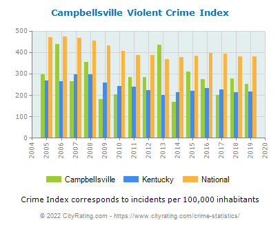 Campbellsville Violent Crime vs. State and National Per Capita