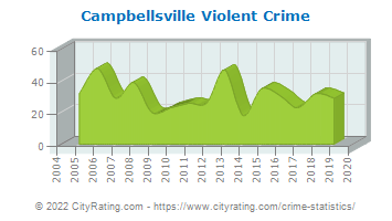 Campbellsville Violent Crime