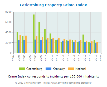 Catlettsburg Property Crime vs. State and National Per Capita