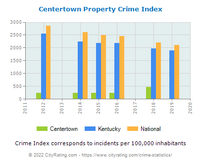 Centertown Property Crime vs. State and National Per Capita