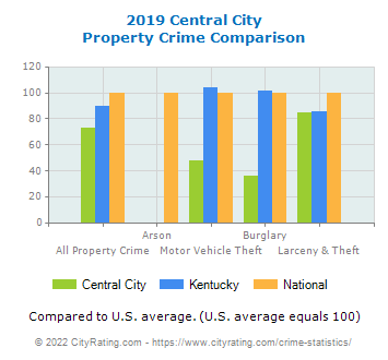 Central City Property Crime vs. State and National Comparison