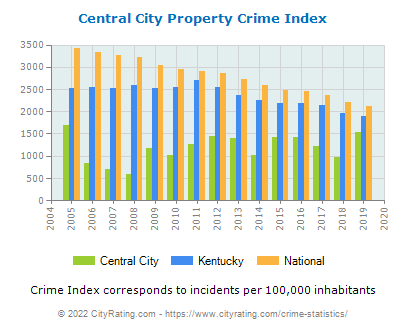 Central City Property Crime vs. State and National Per Capita