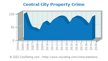 Central City Property Crime