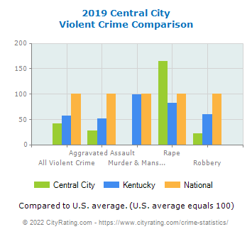 Central City Violent Crime vs. State and National Comparison