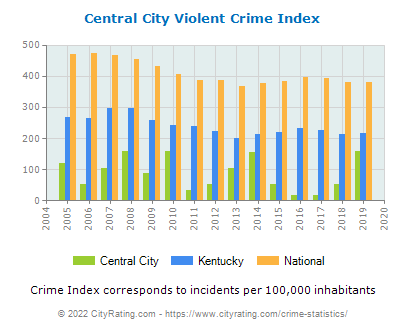 Central City Violent Crime vs. State and National Per Capita