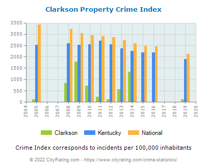 Clarkson Property Crime vs. State and National Per Capita