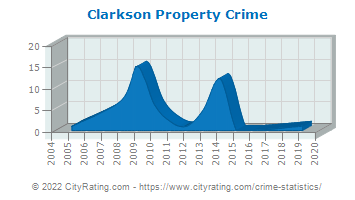 Clarkson Property Crime